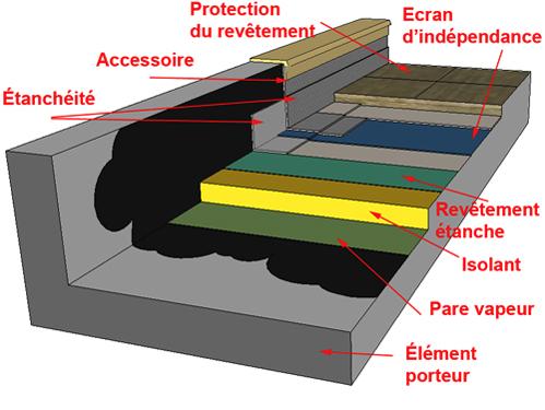 Le toit terrasse - ABC-MACONNERIE