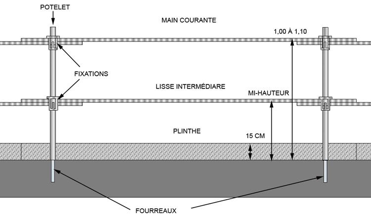 Les plateformes et les échafaudages